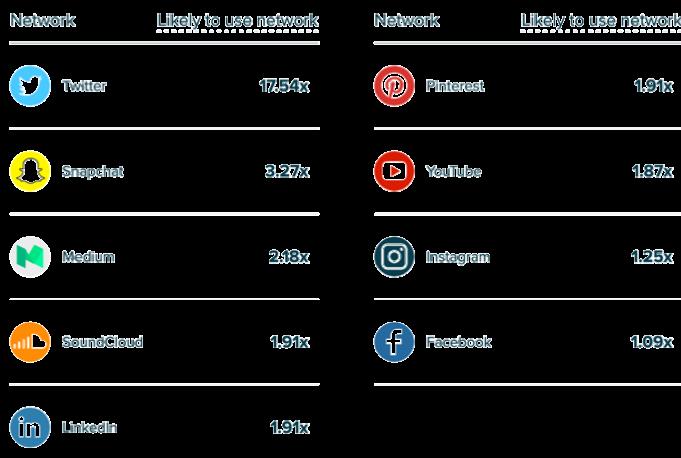 Network percentages