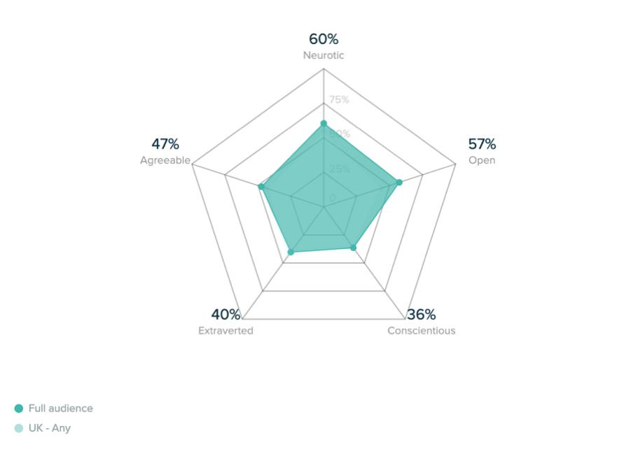 Social listening- Personality Diagram