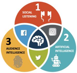 Social Research Ven Diagram