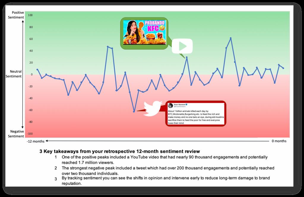 Sentiment time series graph