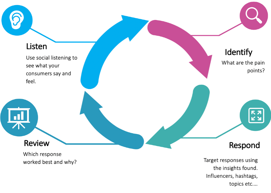 Crisis Management cycle
