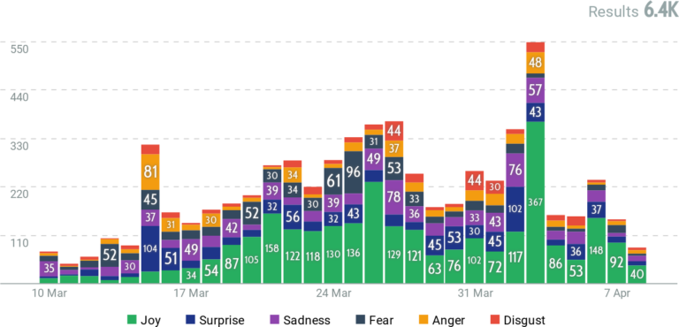 Bar chart describing the emotions of users over time
