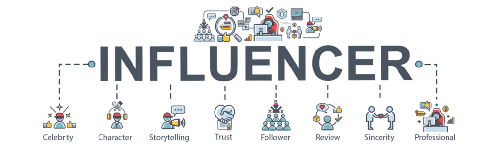Influencer Marketing infographic describing the different types