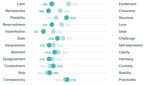 User emotion chart