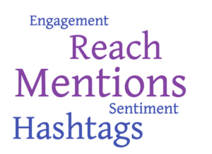 'Engagement', 'Reach', 'Mentions', Sentiment', 'Hashtags' word cloud