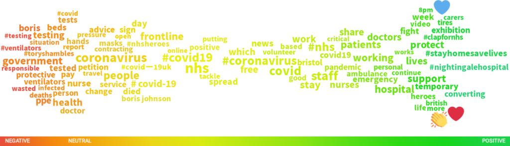 Popular crisis keywords during coronavirus - crisis management