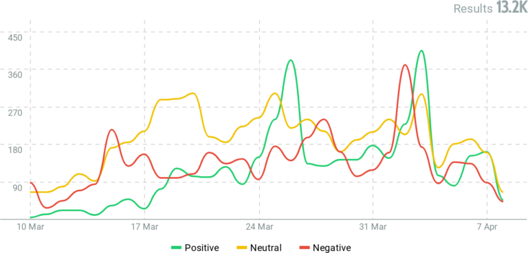 Line graph showing the positve and negitive sentiment associated with crisis management