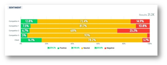 Sentiment bar chart - competitor analysis