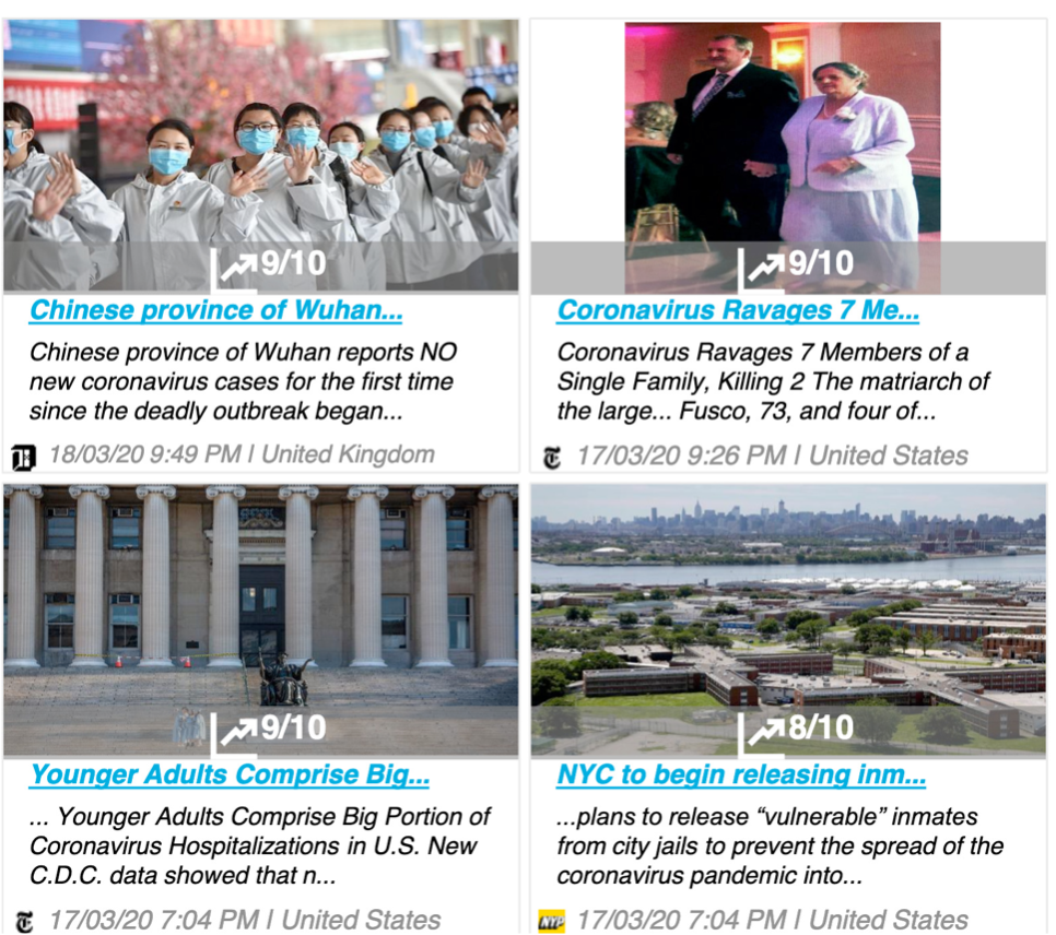 Trending COVID articles on Social Media in 2020