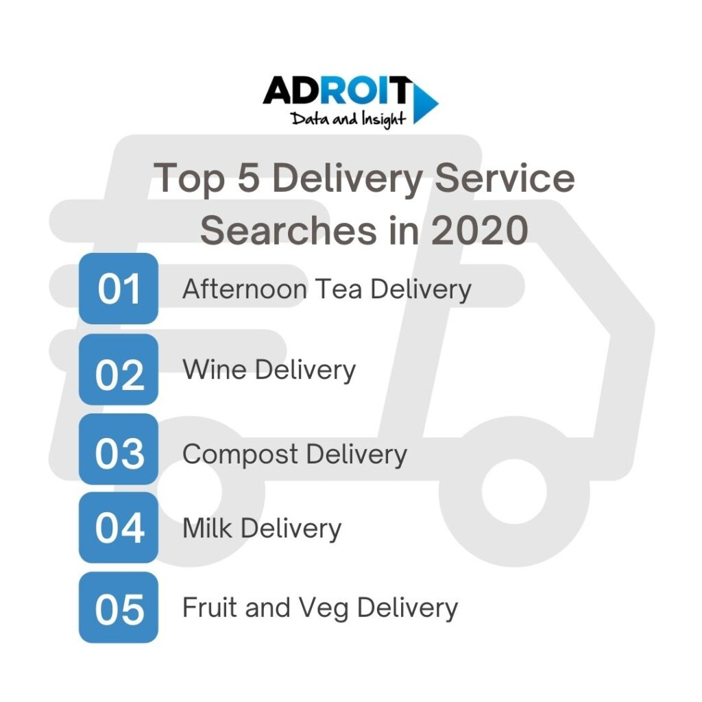 Delivery Service top 5 searches 2020