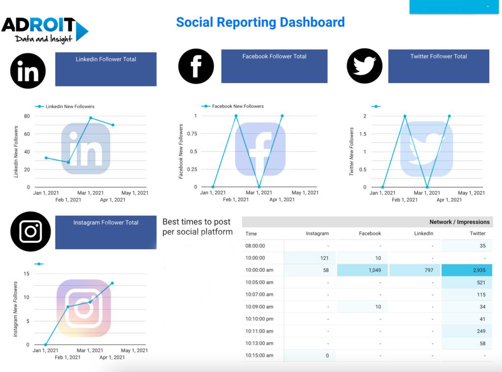 Social Media Followers Dashboard Screenshot
