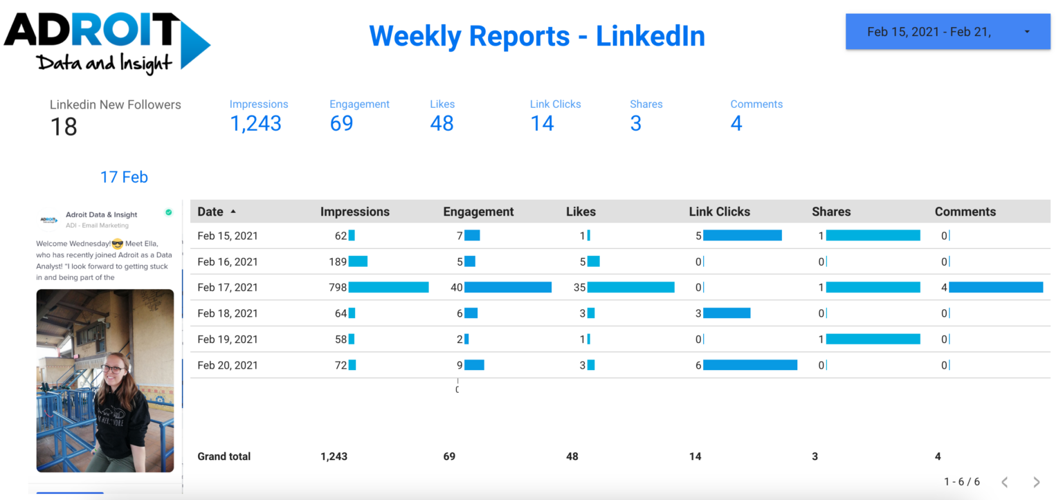 Screenshot of Adroit's social dashboard for Ella's post that did well
