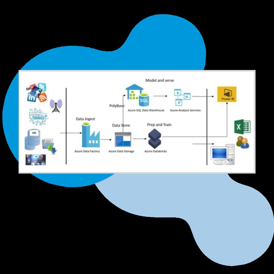 Model and Serve - Data Warehousing