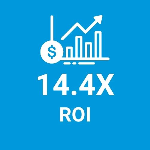 The programme generated 14.4X more ROI