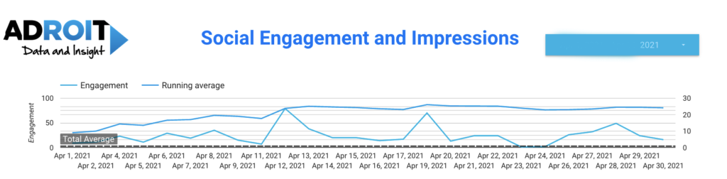 Social Engagements and impressions Adroit reporting dashboard screenshot