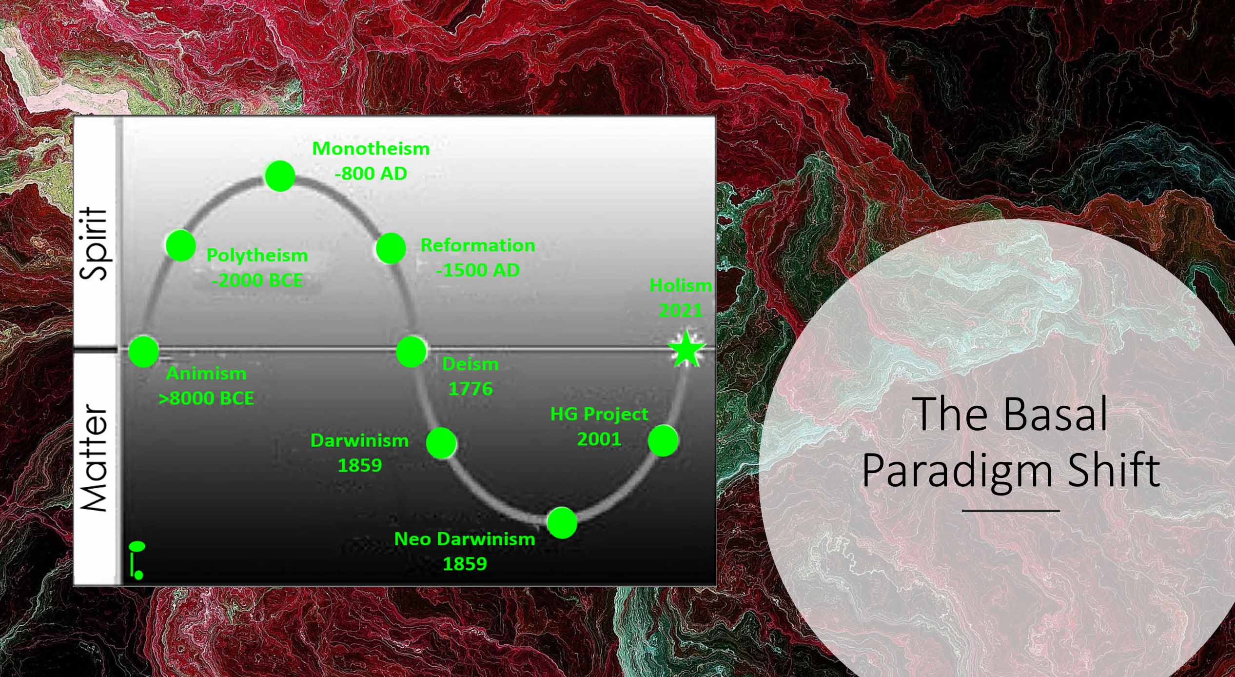 Its time the Basal Paradigm Shift
