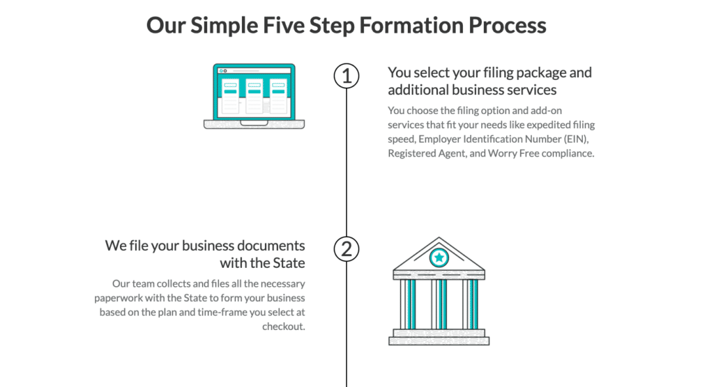 ZenBusiness LLC service 5 step formations steps 1-3
