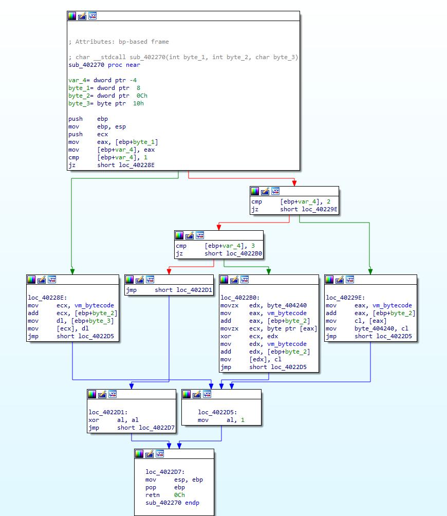 Solving a VM-based CrackMe