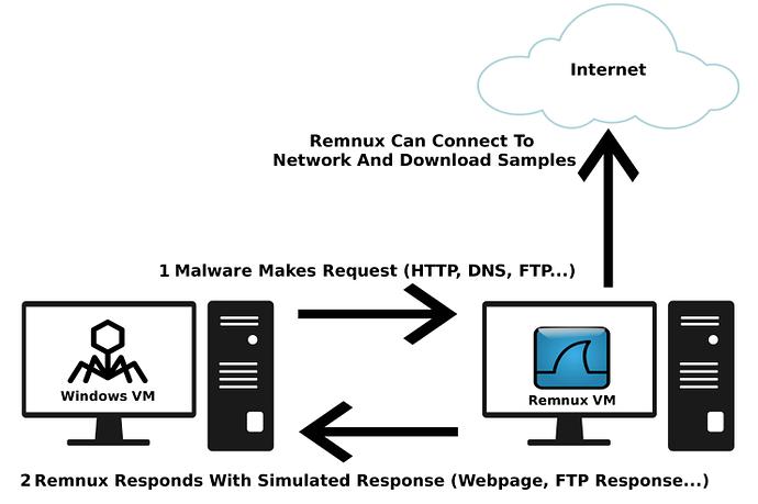 Setting Up a Safe Malware Analysis Environment