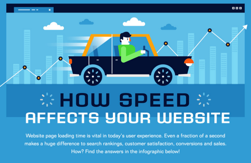how does page speed affect your website performance