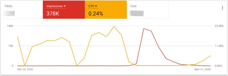Click through rate slowly rebounding