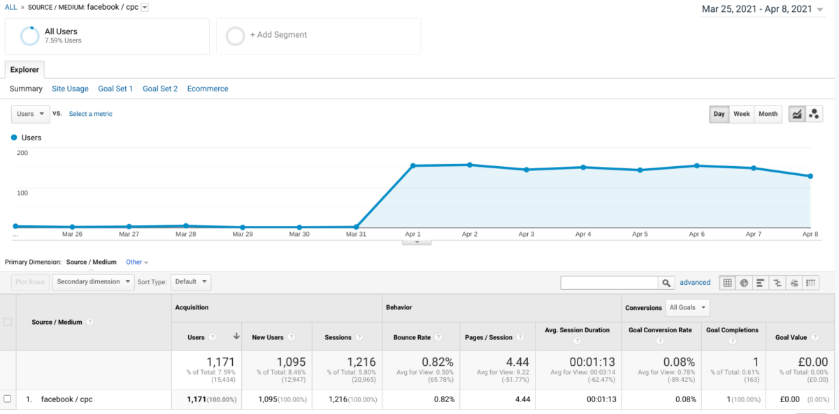 tracking paid traffic from facebook