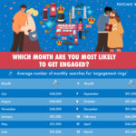 Study Reveals: Brits in THIS City are Most Likely to Get Engaged in 2021!