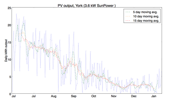 PV electricity (kWh) production July-Jan