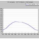 Monthly energy output from fixed angle PV system (JRC)