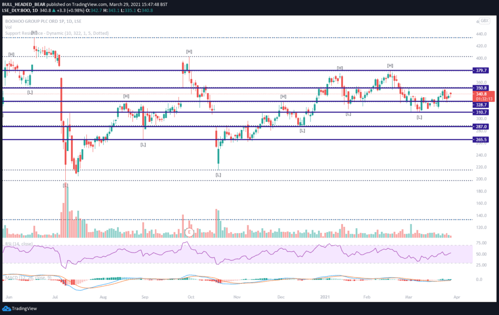 TradingView_Chart_BOO_Support&Resistance