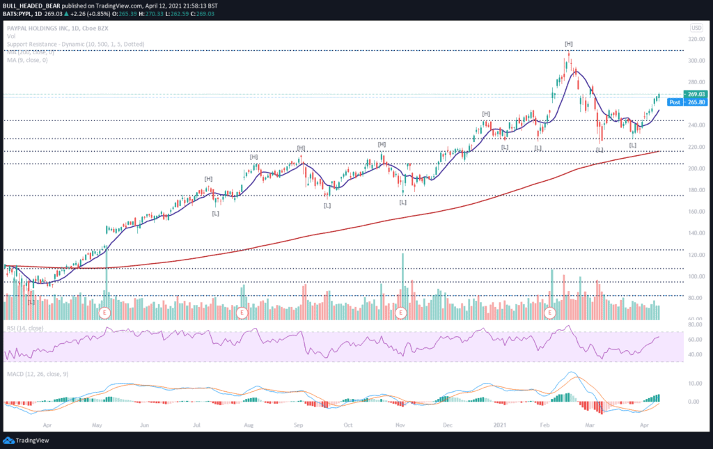 TradingView Chart of PayPal