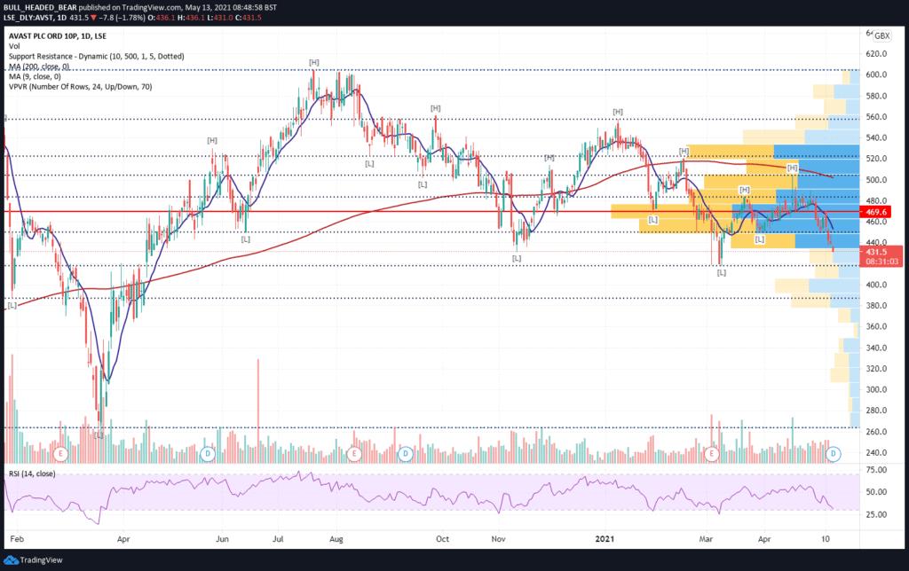 TradingView Chart of AVST