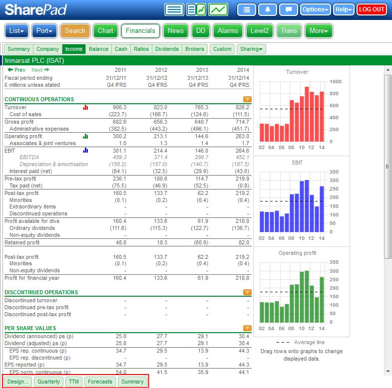 SharePad - Financials