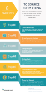6-simple-steps-to-source-from-china