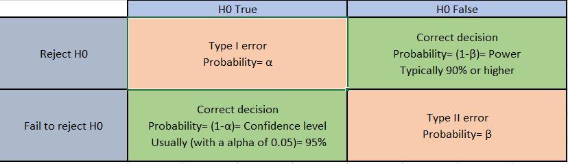 Type I and II error Merchsprout