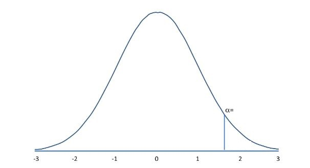 Upper-tailed Hypothesis test