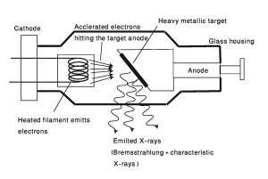 X-raytube