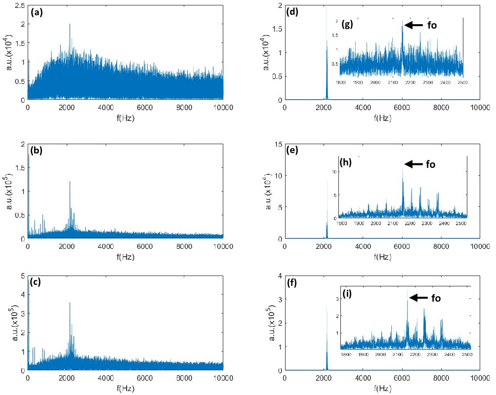 Free nuclear precessional signals from multiple scans