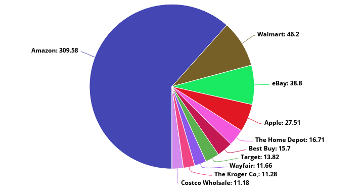 US Top Retailers Ranked By Retail Ecommerce Sale In 2020