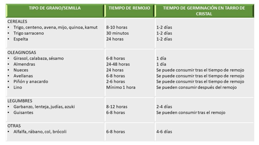 TABLA REMOJO Y GERMINADO 1