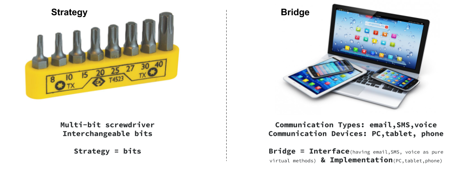 Strategy vs Bridge Design Pattern Vishal Chovatiya Cpp