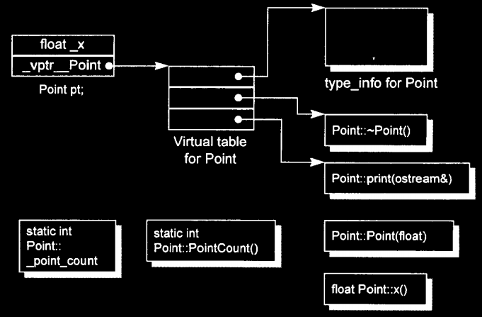 MEMORY LAYOUT OF C++ OBJECT, virtual function works internally
