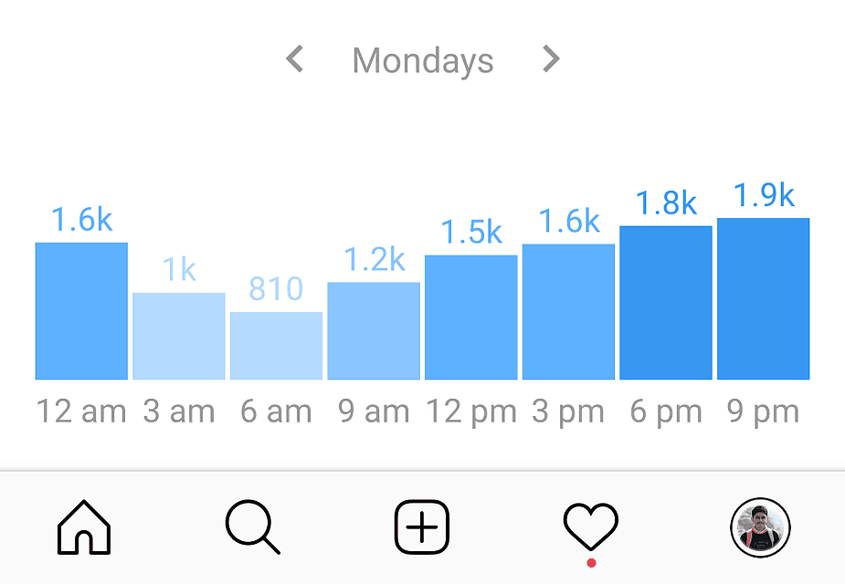 Instagram analytics data showing the best time to post on instagram