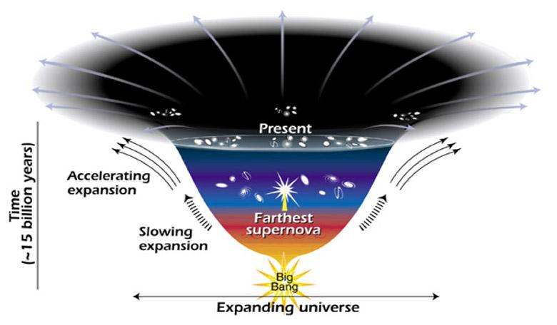 Dark energy expansion