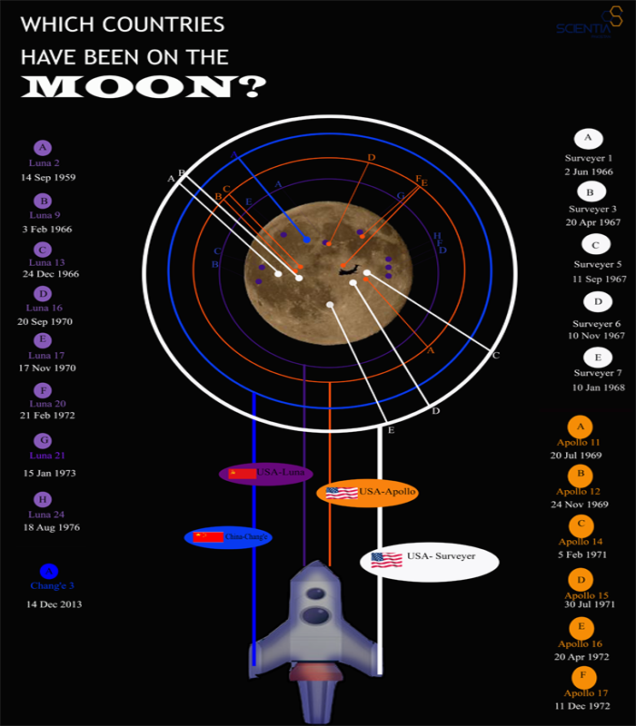 Info-graphics: Which countries have been on moon?
