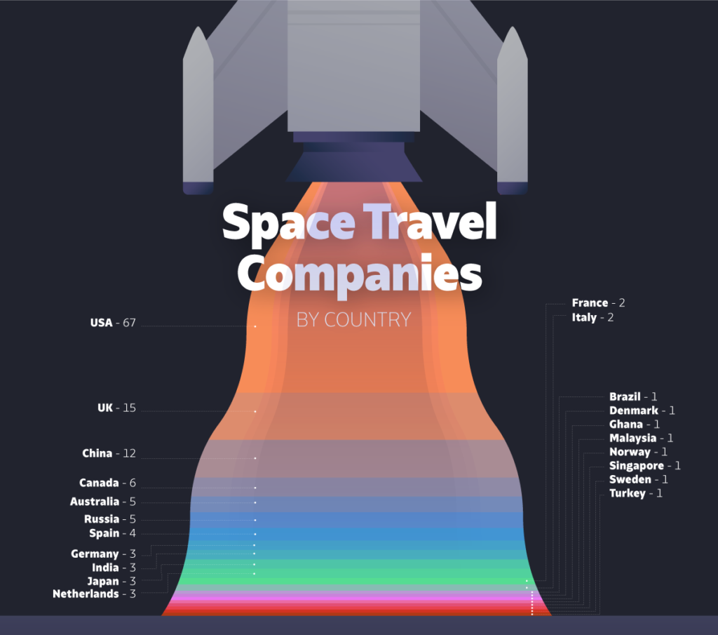 Infographics: worldwide companies planned to space travel
