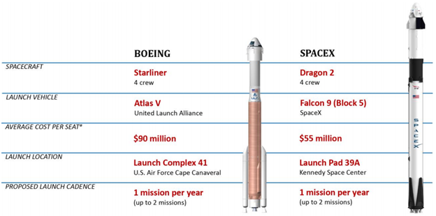 A comparison of SpaceX and Boeing