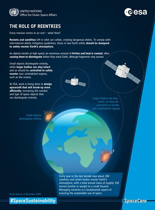 Space debris ESA