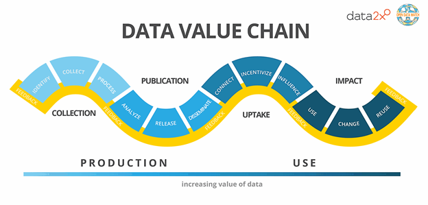 Data, in most cases, is like Rorschach charts; people see their own values, interests, and experiences reflected in them. If not careful, this opens the door to bias at every stage of the data value chain