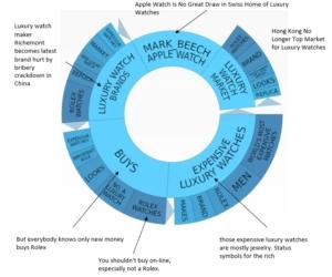 Topic Data Negative Graph